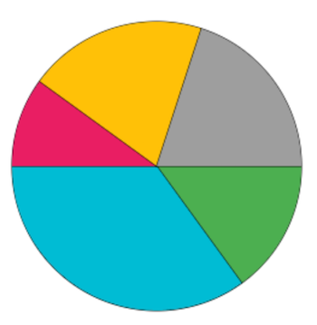 Create a Pie Chart with HTML5 canvas - CodeBlocQ